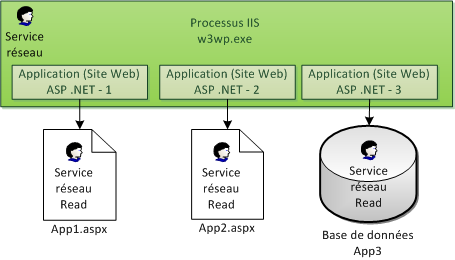 Processus IIS exécutant 3 applications ASP .NET
